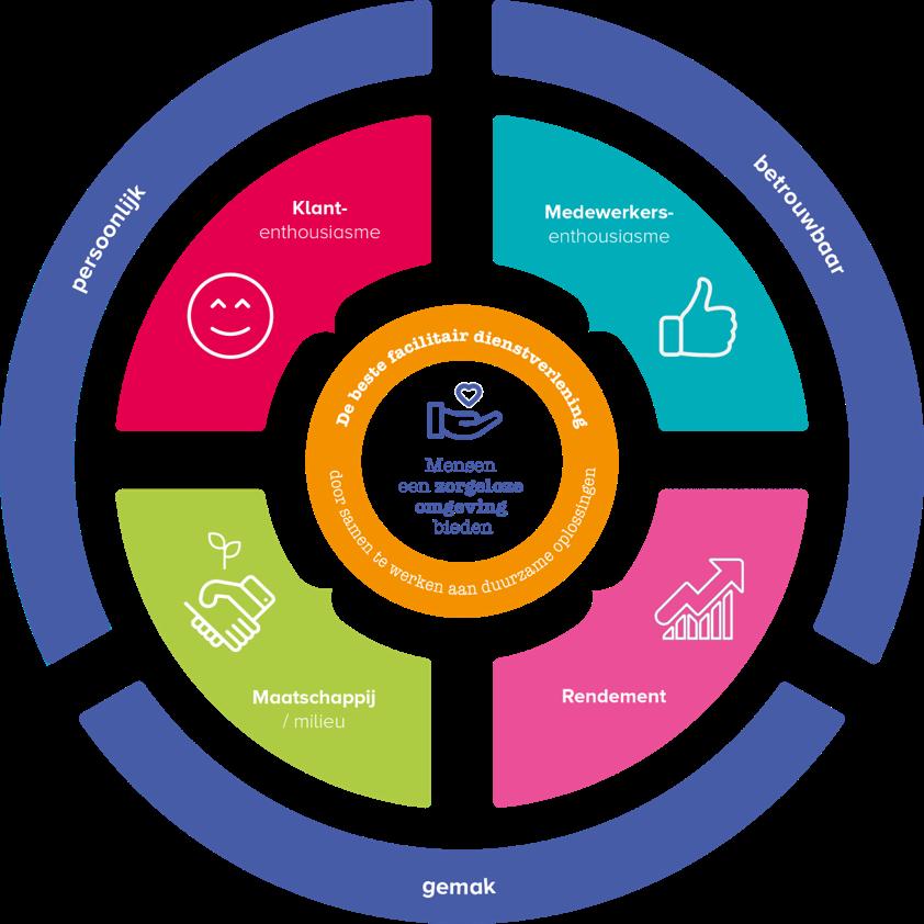 Bedrijfskompas als basis voor KPI's