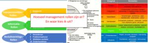 Hoeveelheid aan management rollen